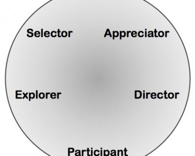 Modes of Creative Engagement