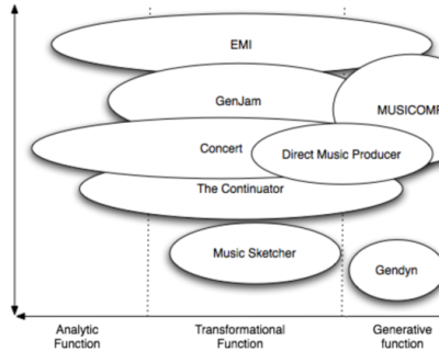 Characteristics of Music Algorithms
